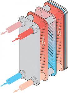 Schimbatoare de caldura Reflex Longtherm