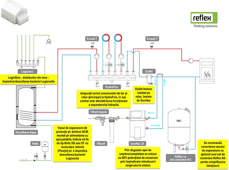 Solutia Reflex 03 - schema tehnologica