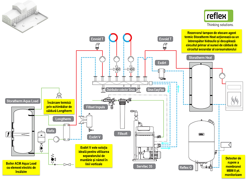 Solutia Reflex 04 - schema tehnologica