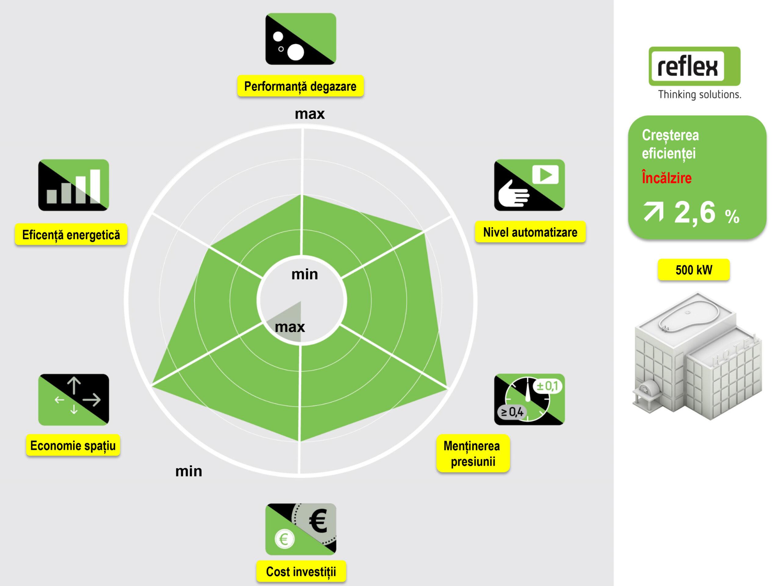 Solutie Reflex 05 - radarul solutiei