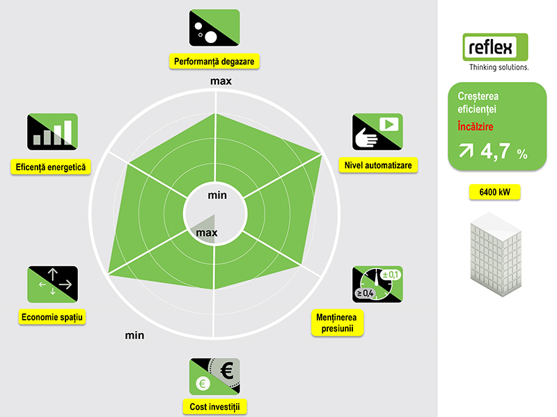 Solutie Reflex 10 - radarul solutiei