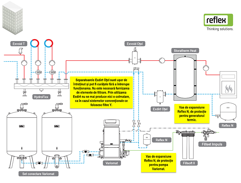 Solutia Reflex 10 - schema tehnologica