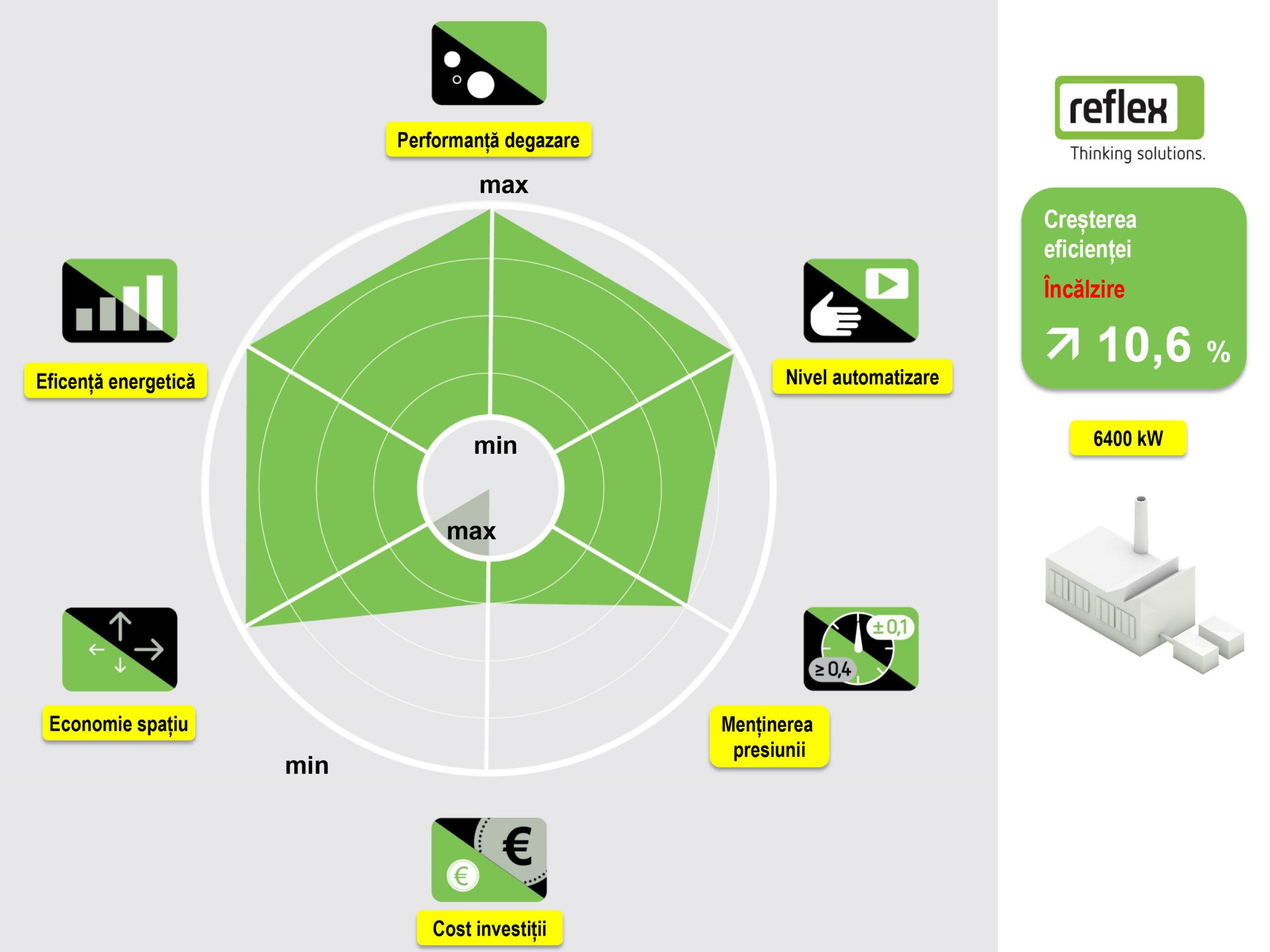 Solutie Reflex 11 - radarul solutiei