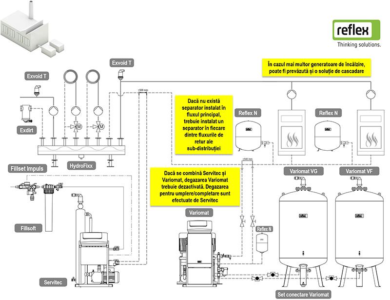 Solutia Reflex 11 - schema tehnologica