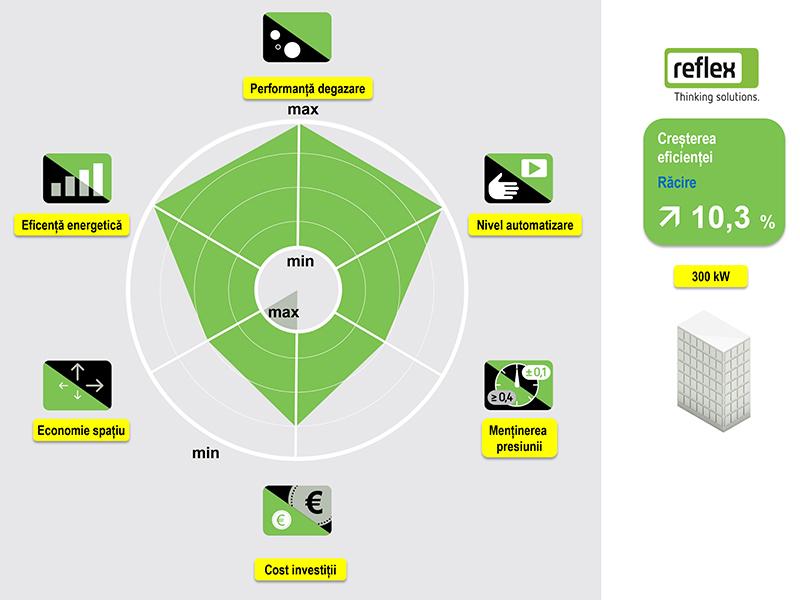 Solutie Reflex 16 - radarul solutiei
