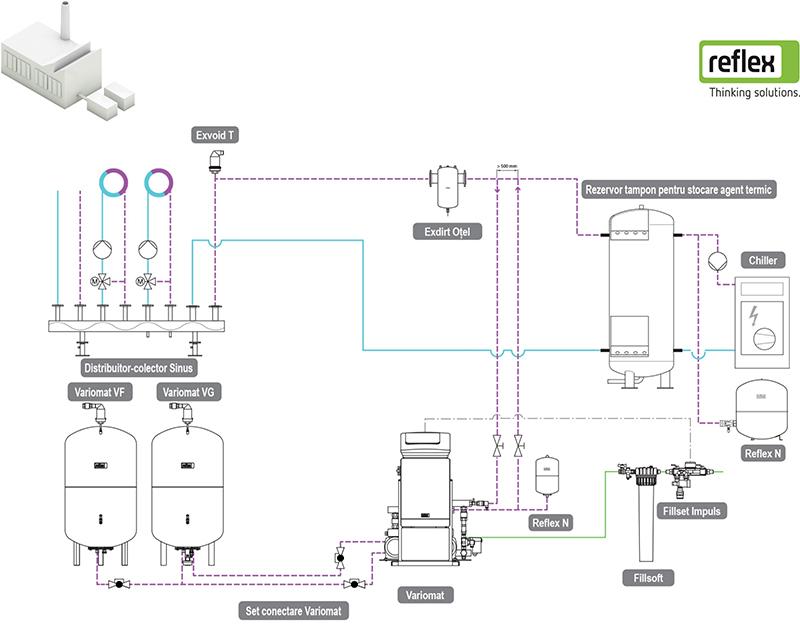 Solutie Reflex 19 - schema tehnologica