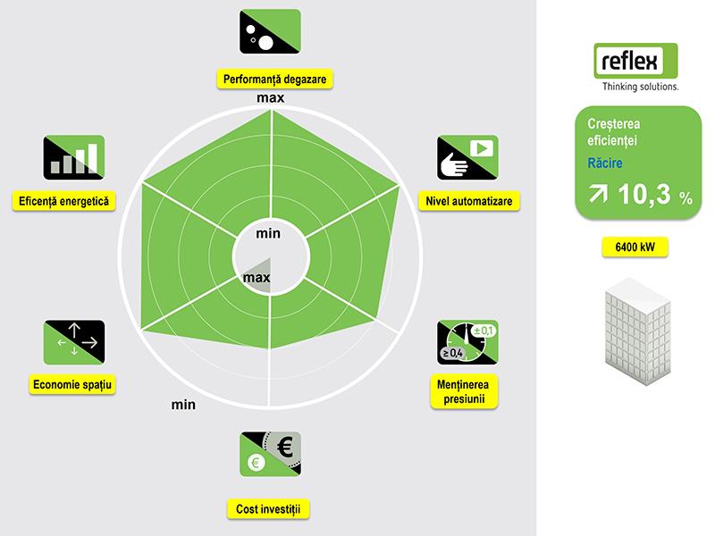 Solutie Reflex 20 - radarul solutiei