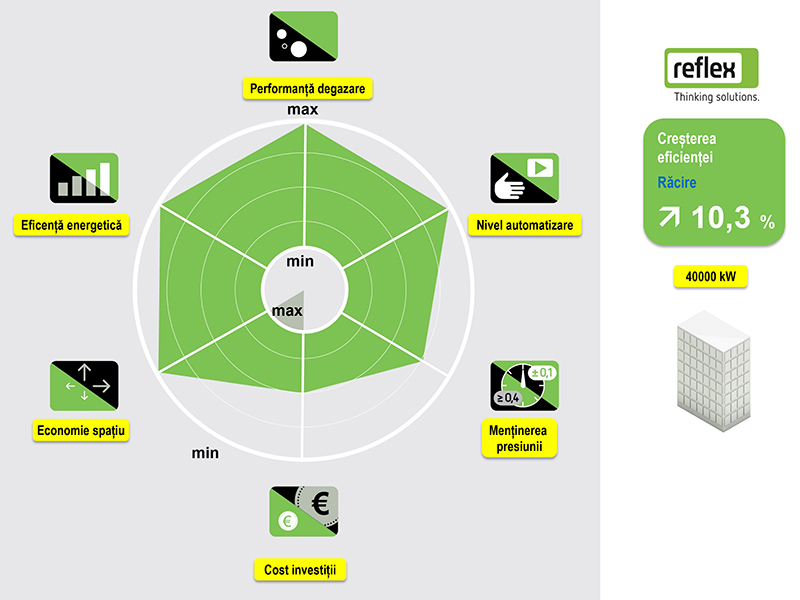 Solutie Reflex 21 - radarul solutiei